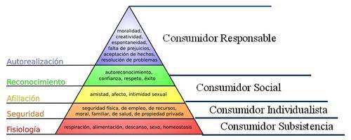 Tu felicidad no dependiente del consumo y el dinero: Libérate